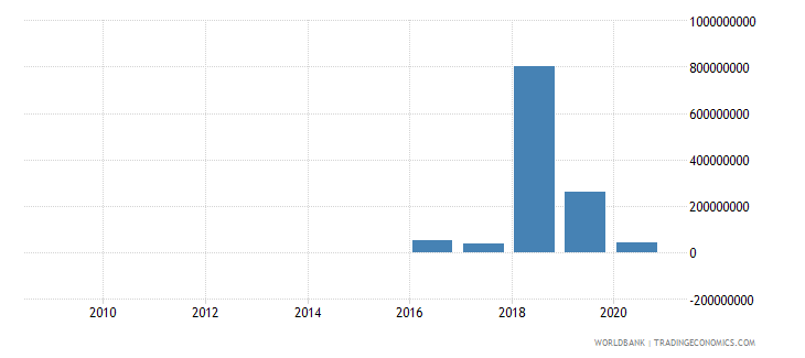 benin ppg private creditors nfl us dollar wb data
