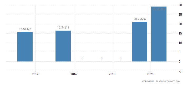 benin present value of external debt percent of gni wb data