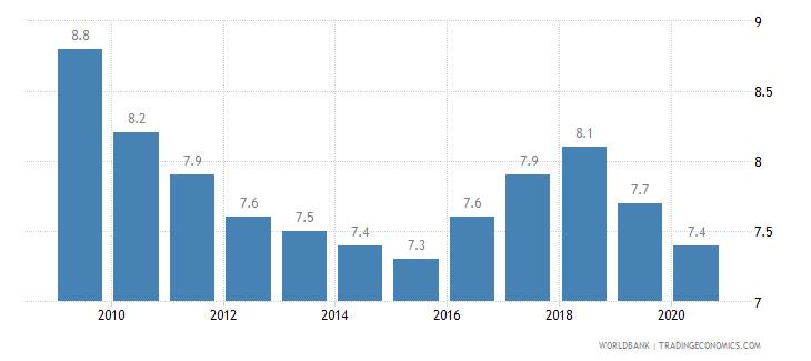 benin prevalence of undernourishment percent of population wb data