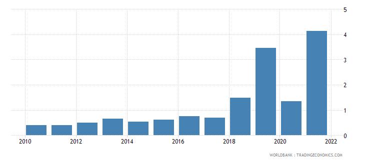 benin public and publicly guaranteed debt service percent of gni wb data