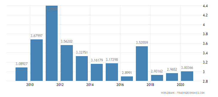 benin public spending on education total percent of gdp wb data