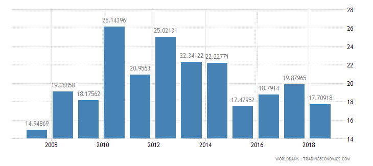 benin public spending on education total percent of government expenditure wb data
