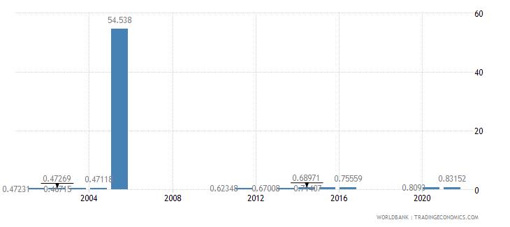 benin ratio of female to male secondary enrollment percent wb data