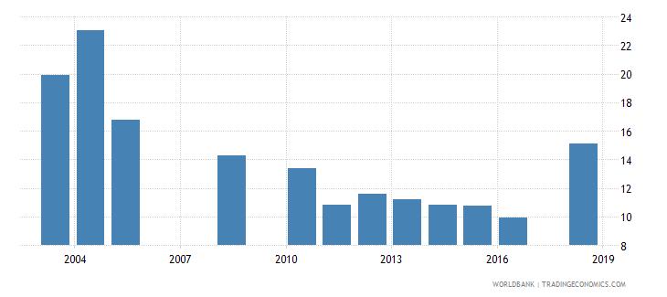 benin repeaters primary total percent of total enrollment wb data