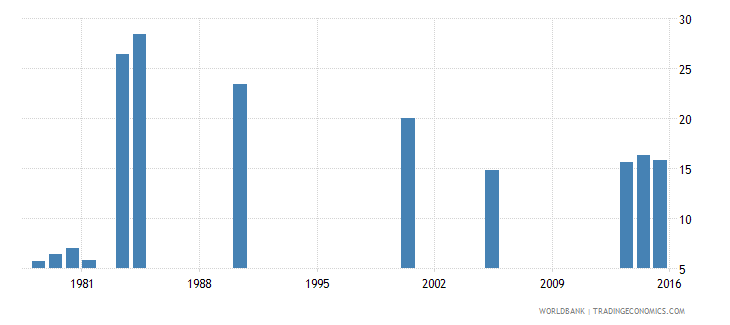 benin repetition rate in grade 2 of lower secondary general education male percent wb data