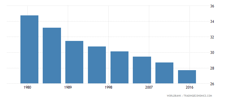 benin rural population male percent of total wb data