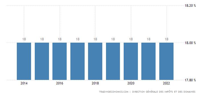Benin Sales Tax Rate