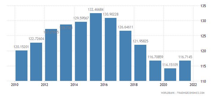 benin school enrollment primary percent gross wb data