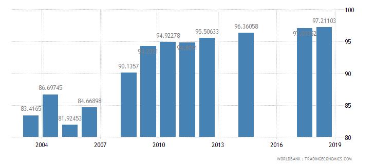 benin school enrollment primary percent net wb data