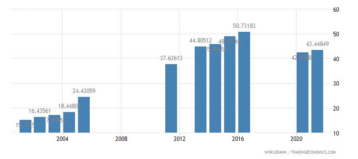 benin school enrollment secondary female percent gross wb data