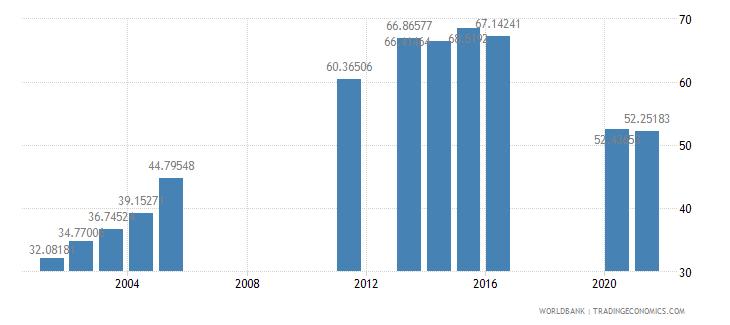benin school enrollment secondary male percent gross wb data