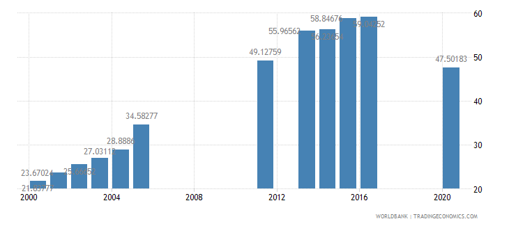 benin school enrollment secondary percent gross wb data