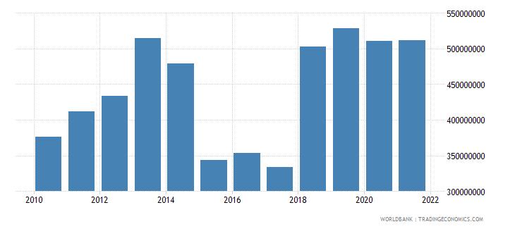 benin service exports bop us dollar wb data