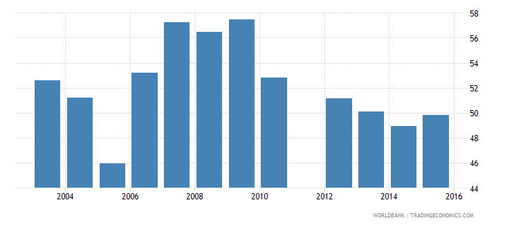 benin share of public expenditure for primary education percent of public education expenditure wb data