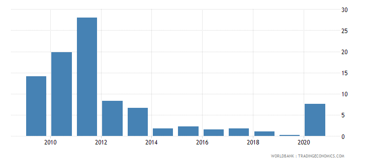 benin short term debt percent of exports of goods services and income wb data