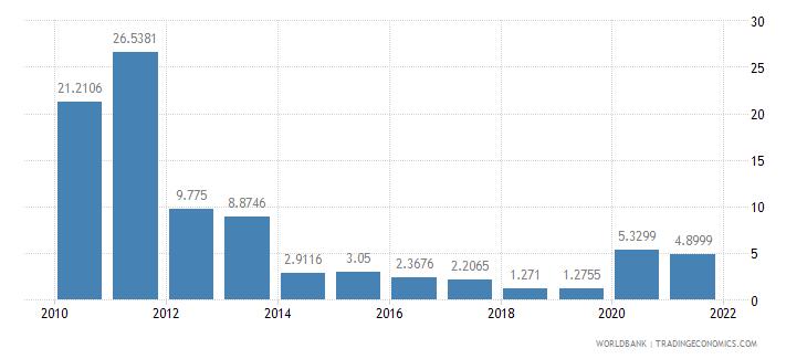 benin short term debt percent of total external debt wb data
