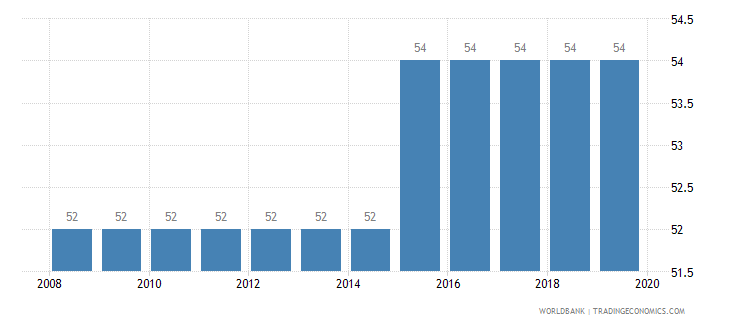 benin tax payments number wb data