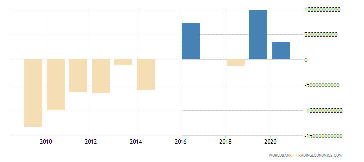 benin terms of trade adjustment constant lcu wb data