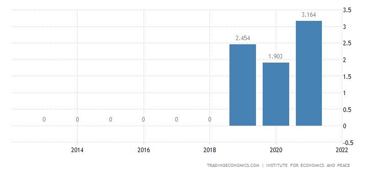 Benin Terrorism Index