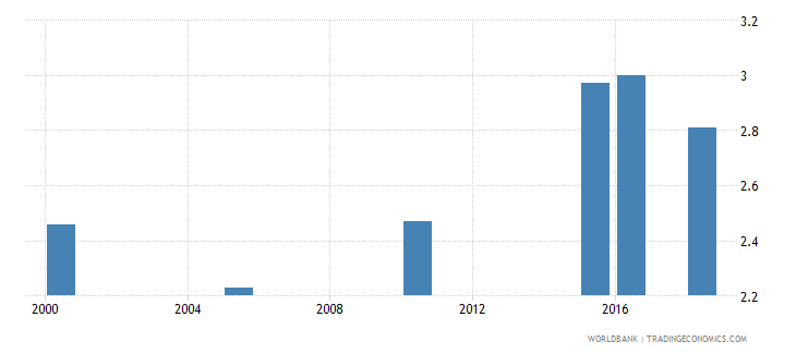 benin total alcohol consumption per capita liters of pure alcohol projected estimates 15 years of age wb data