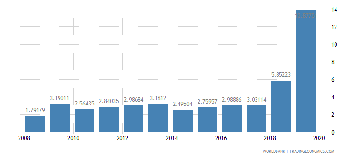 benin total debt service percent of exports of goods services and income wb data