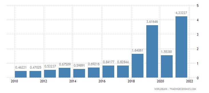 benin total debt service percent of gni wb data