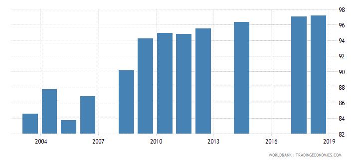 benin total enrollment primary percent net wb data