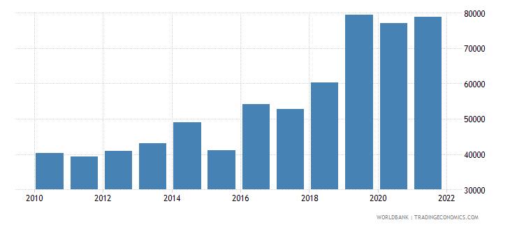 benin total fisheries production metric tons wb data