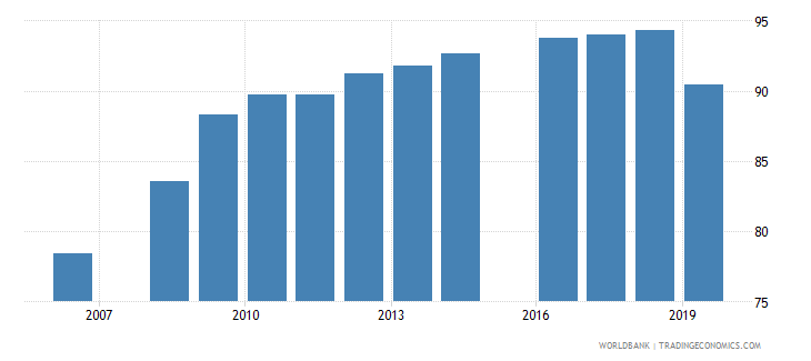 benin total net enrolment rate primary female percent wb data