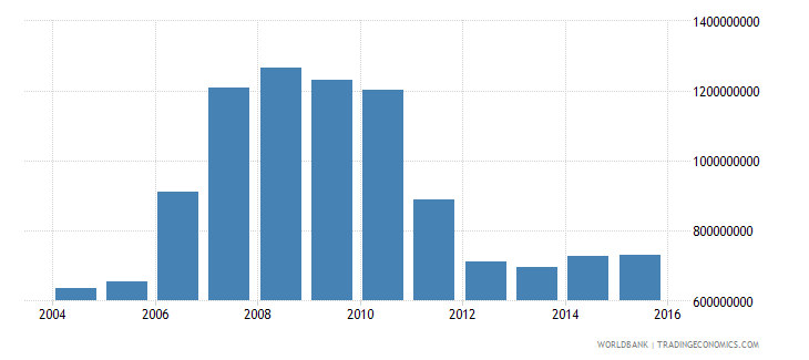 benin total reserves minus gold us dollar wb data