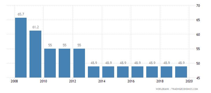 benin total tax rate percent of profit wb data