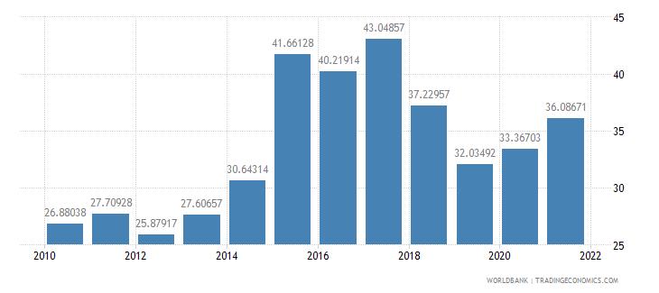 benin transport services percent of service exports bop wb data