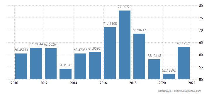benin transport services percent of service imports bop wb data