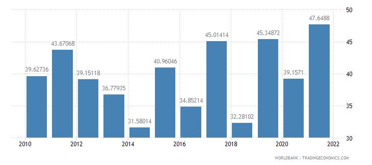 benin travel services percent of service exports bop wb data