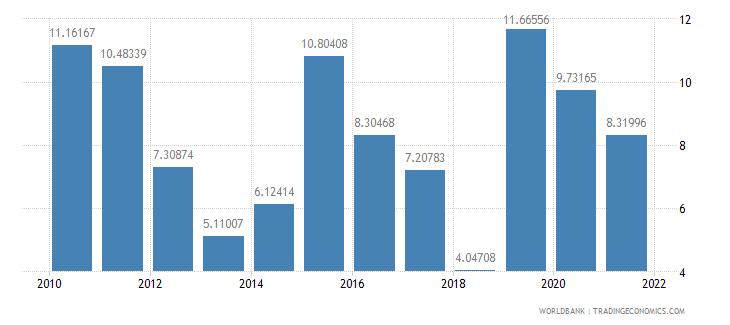benin travel services percent of service imports bop wb data