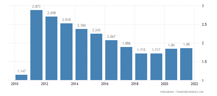 benin unemployment female percent of female labor force wb data