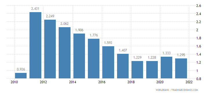benin unemployment male percent of male labor force wb data
