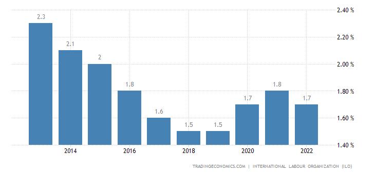 Benin Unemployment Rate