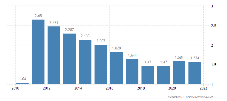 benin unemployment total percent of total labor force wb data