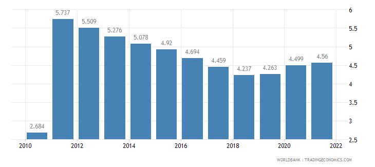 benin unemployment youth female percent of female labor force ages 15 24 wb data