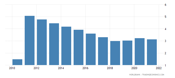 benin unemployment youth male percent of male labor force ages 15 24 wb data