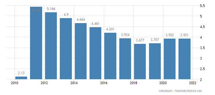 benin unemployment youth total percent of total labor force ages 15 24 wb data