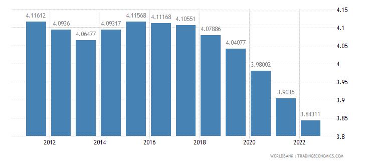 benin urban population growth annual percent wb data