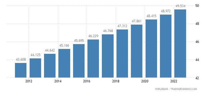 benin urban population percent of total wb data