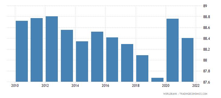 benin vulnerable employment total percent of total employment wb data