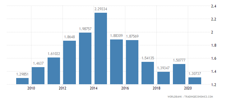 benin workers remittances and compensation of employees received percent of gdp wb data