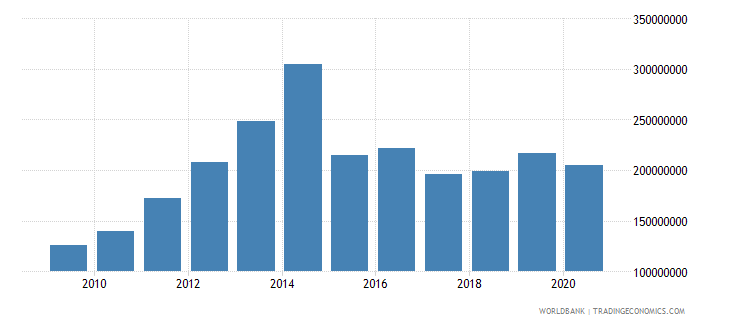 benin workers remittances and compensation of employees received us dollar wb data