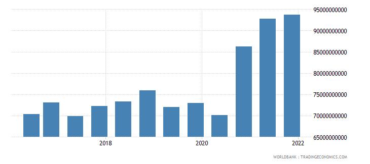 bermuda 14_debt securities held by nonresidents wb data