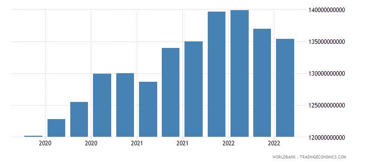 bermuda 17_international debt securities nonbanks wb data