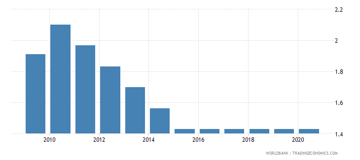 bermuda adjusted savings education expenditure percent of gni wb data